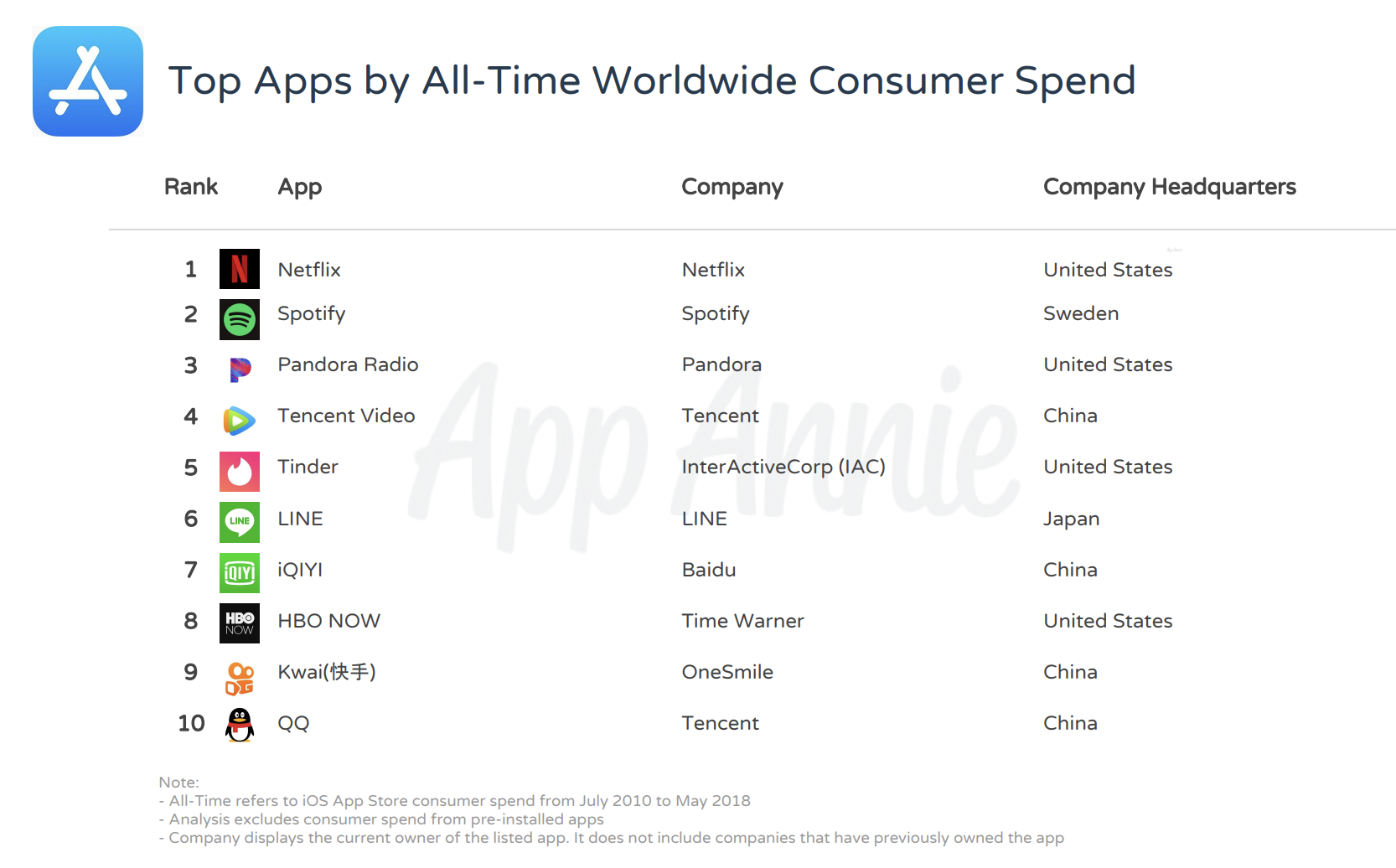 Netflix, Spotify, and Tinder among the top-grossing apps on iOS