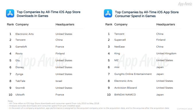 These are the top iPhone apps of all time   TechCrunch