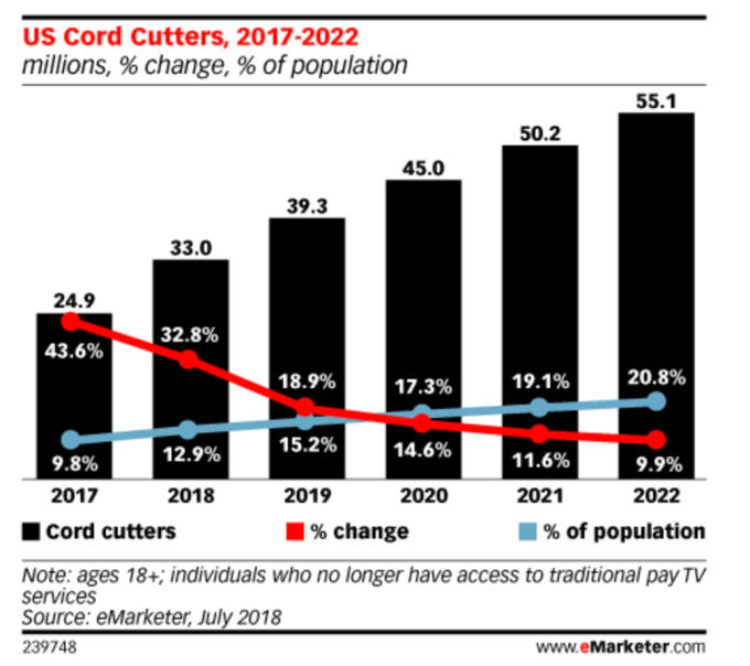 U.S. cord cutters to reach 33 million this year, faster than expected