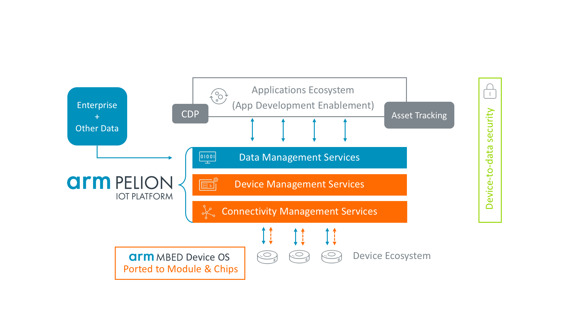 Arm acquires data management service Treasure Data to bolster its IoT platform