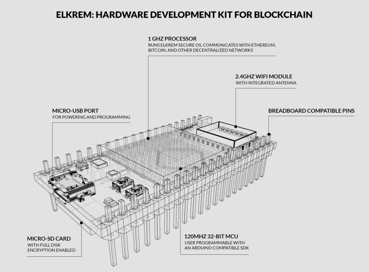 Elkrem Blockchain Dev. Kit