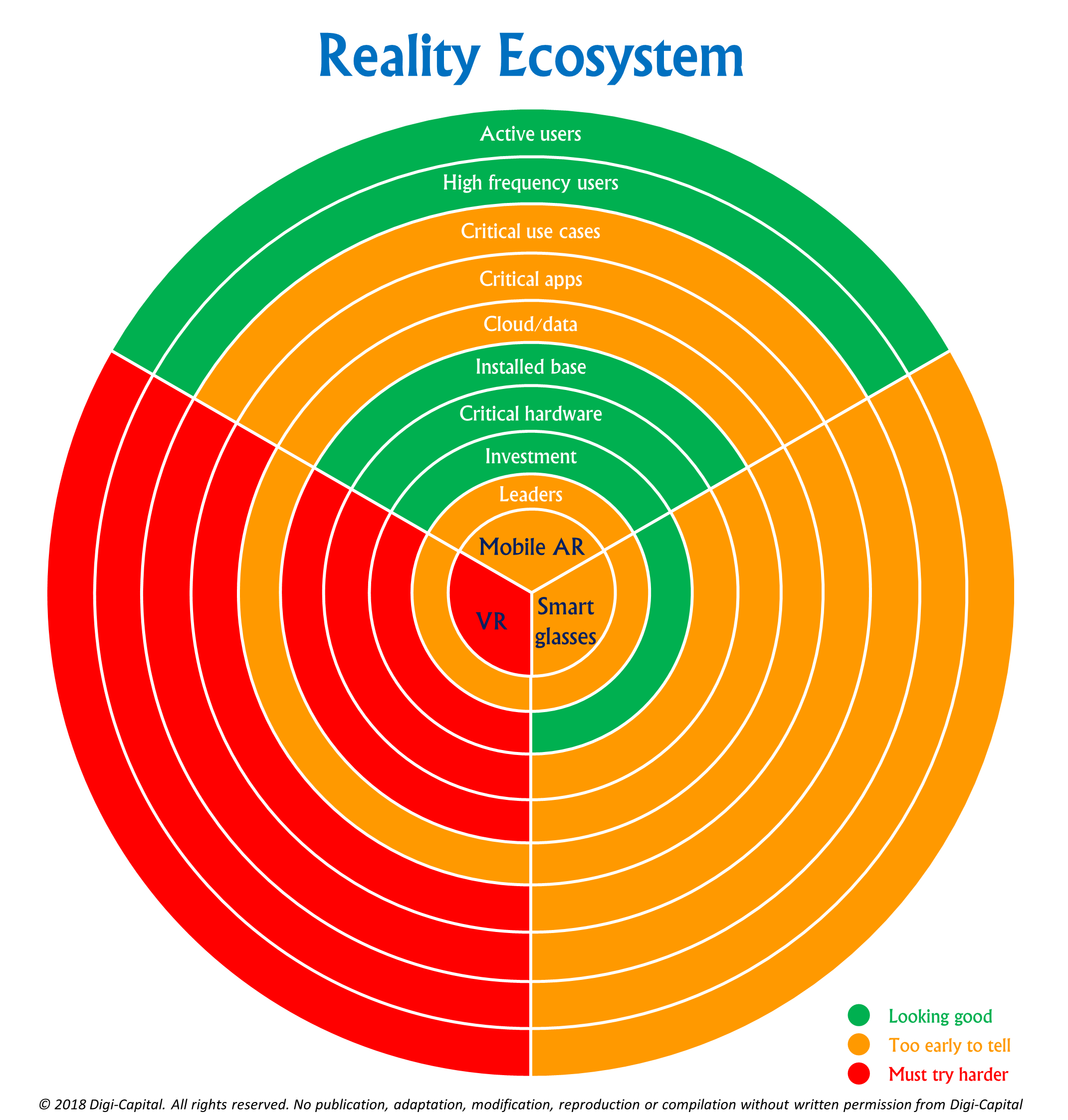 The Reality Ecosystem: What AR/VR/XR needs to go big