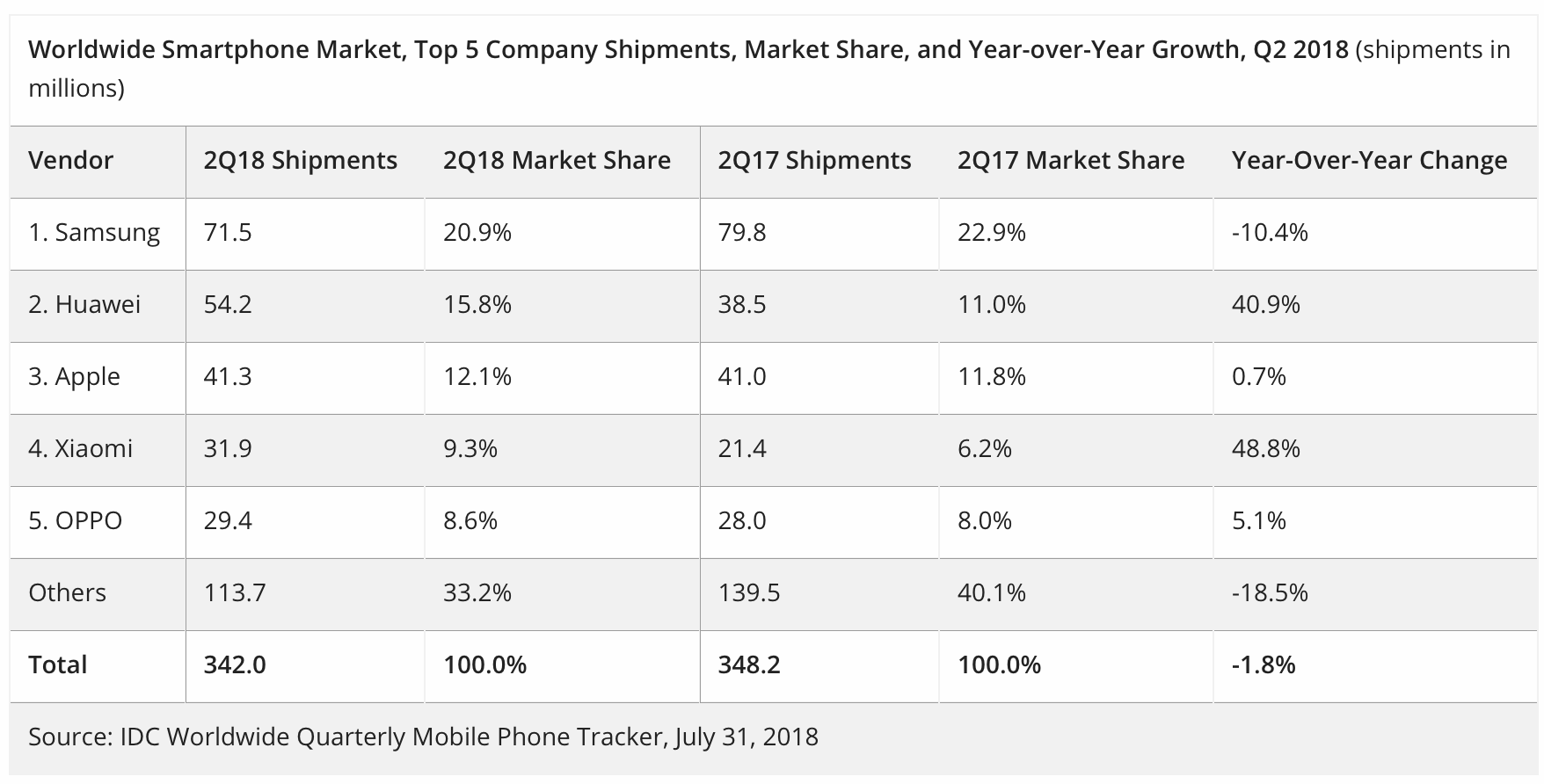 Huawei overtakes Apple in smartphone shipments