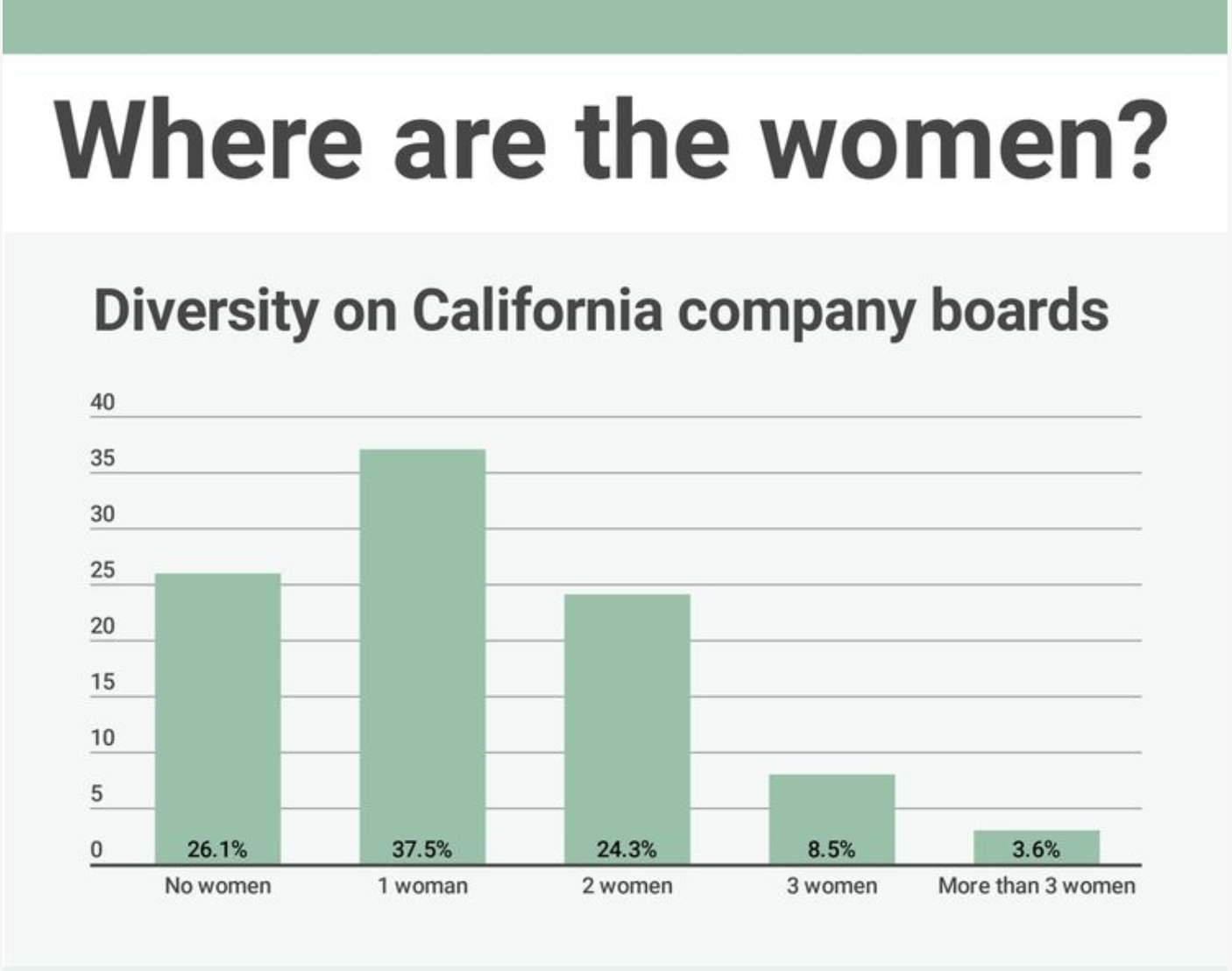 California may mandate a woman in the boardroom, but businesses are fighting it