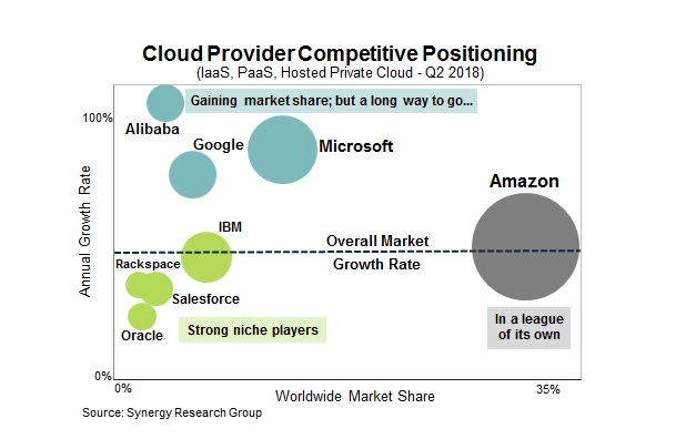 Alibaba continues to gain cloud momentum