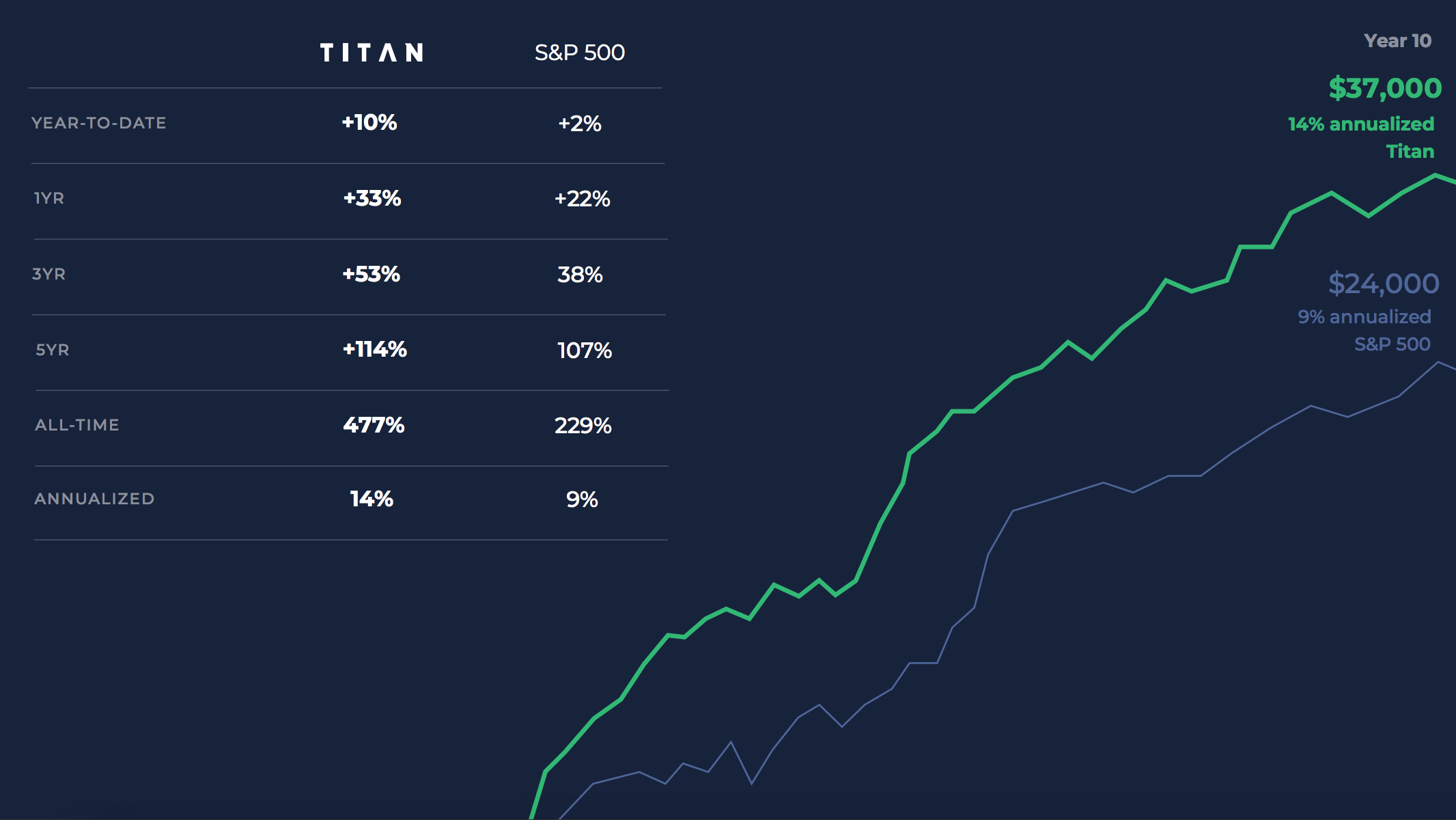 Titan launches its mobile 'not a hedge fund'   TechCrunch