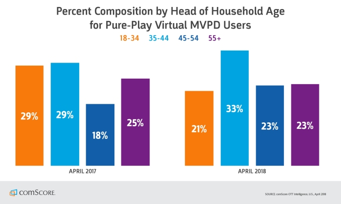 Streaming TV services now reach 5% of U.S. Wi-Fi households, up 58% since last year