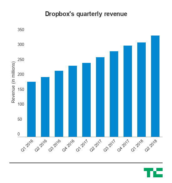 Dropbox announces COO Dennis Woodside is leaving as its second quarterly check-in with Wall Street once again outperforms