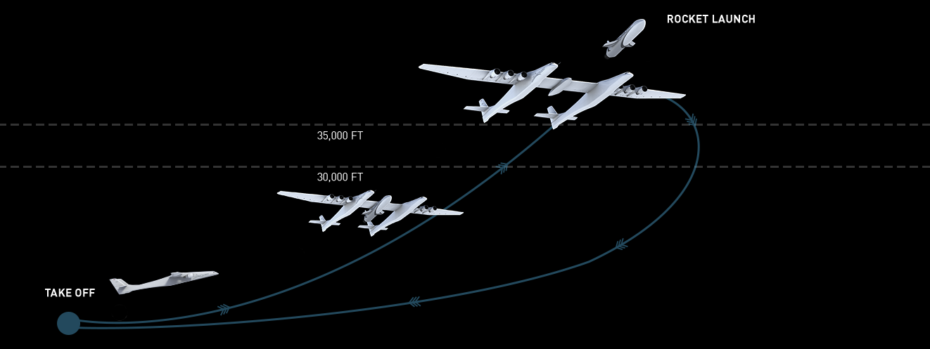 Stratolaunch announces new launch vehicles and reusable space plane flight plan background