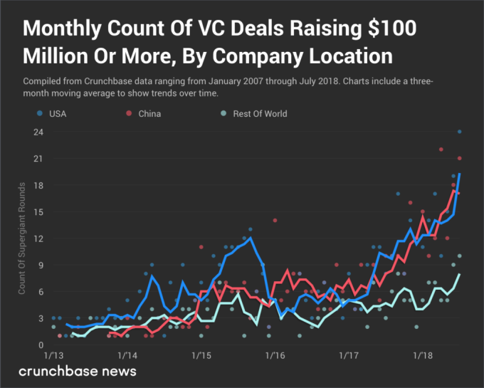 Supergiant VC rounds aren't just raised in China jason one1