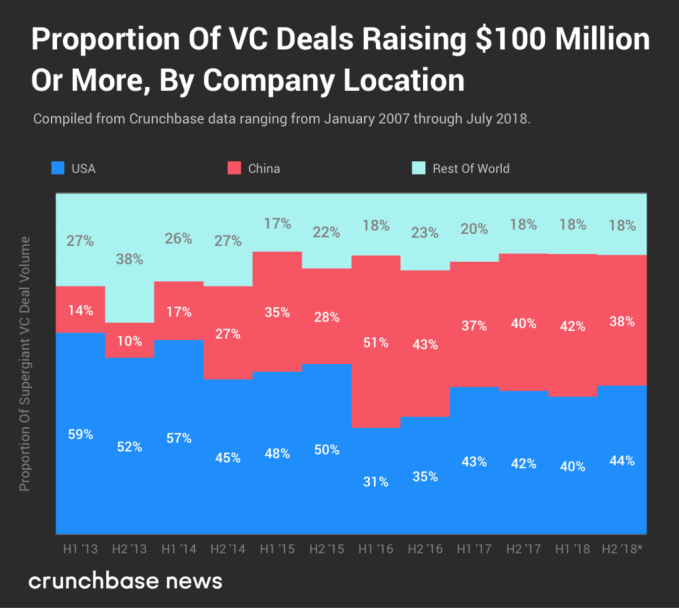 Supergiant VC rounds aren't just raised in China jason two