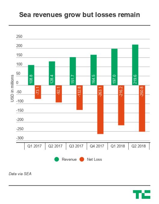 E-commerce drives Southeast Asia's Sea to record revenue but big losses remain