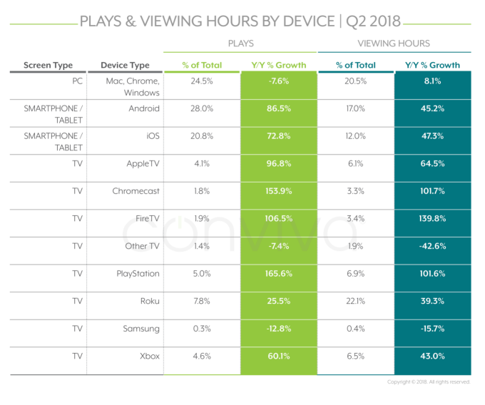 Streaming TV consumption more than doubled since last year, report