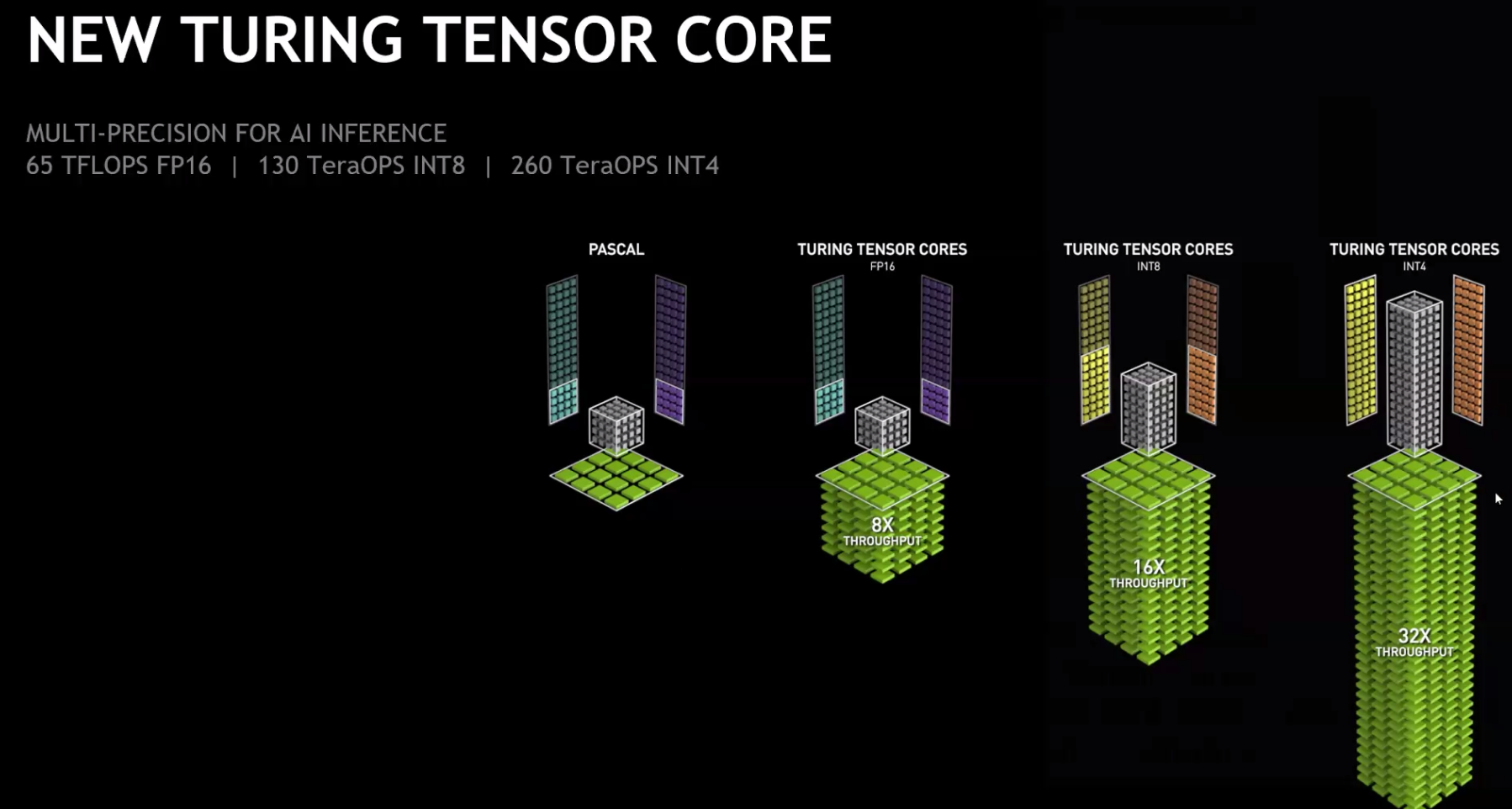 Nvidia launches the Tesla T4, its fastest data center