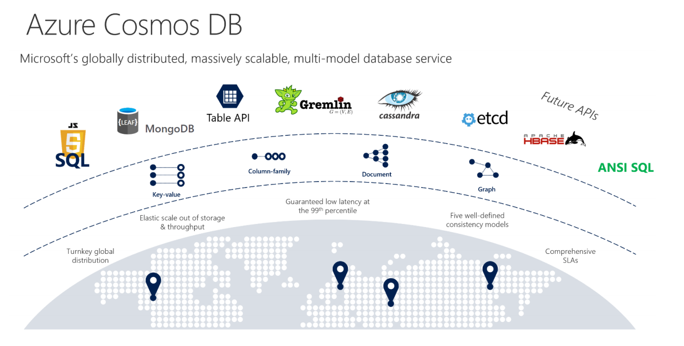 Microsoft updates its planet-scale Cosmos DB database service