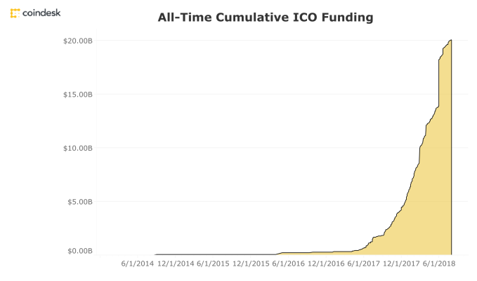 ICOs are increasingly just for venture capitalists