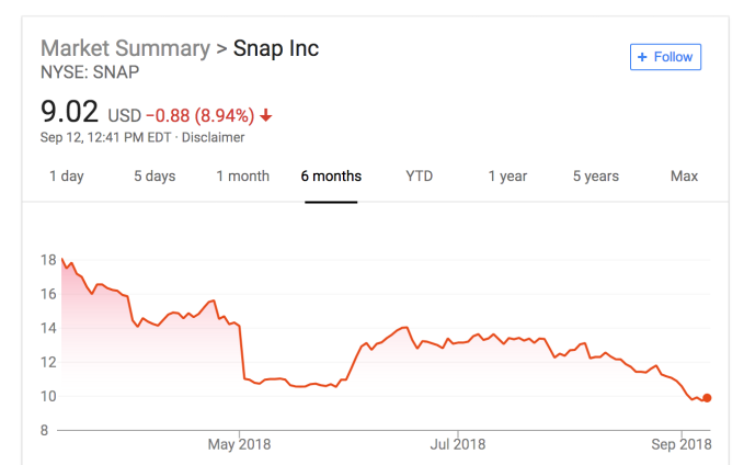 Snapchat shares hit all-time low as search acquisition Vurb's CEO bails