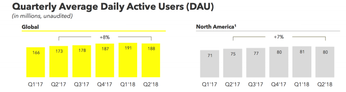 9 highlights from Snapchat CEO's 6000-word leaked memo on survival Snapchat Q2 2018 Growth North America