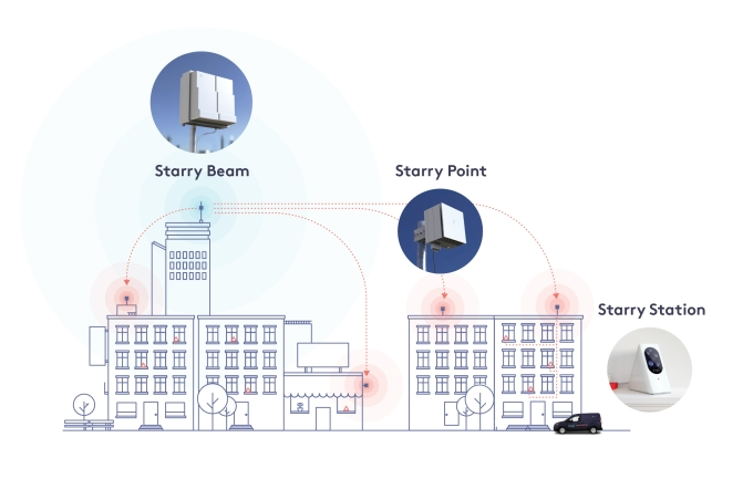Starry wants to put high-speed 5G internet in reach of everyone