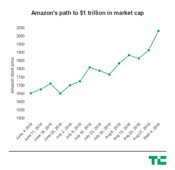 amazon strikes 1 trillion market cap 4 weeks after apple did the