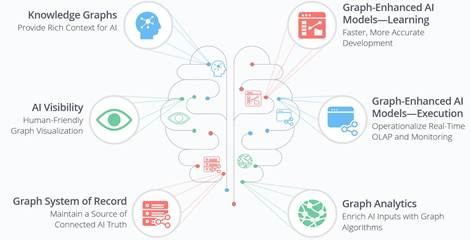 Ai could help push neo4j graph database growth techcrunch ai graph uses cases graphic neo4j ccuart Gallery