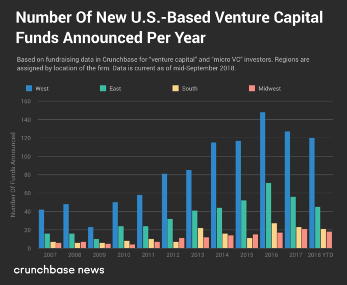 In VC fund creation, have we passed the peak?