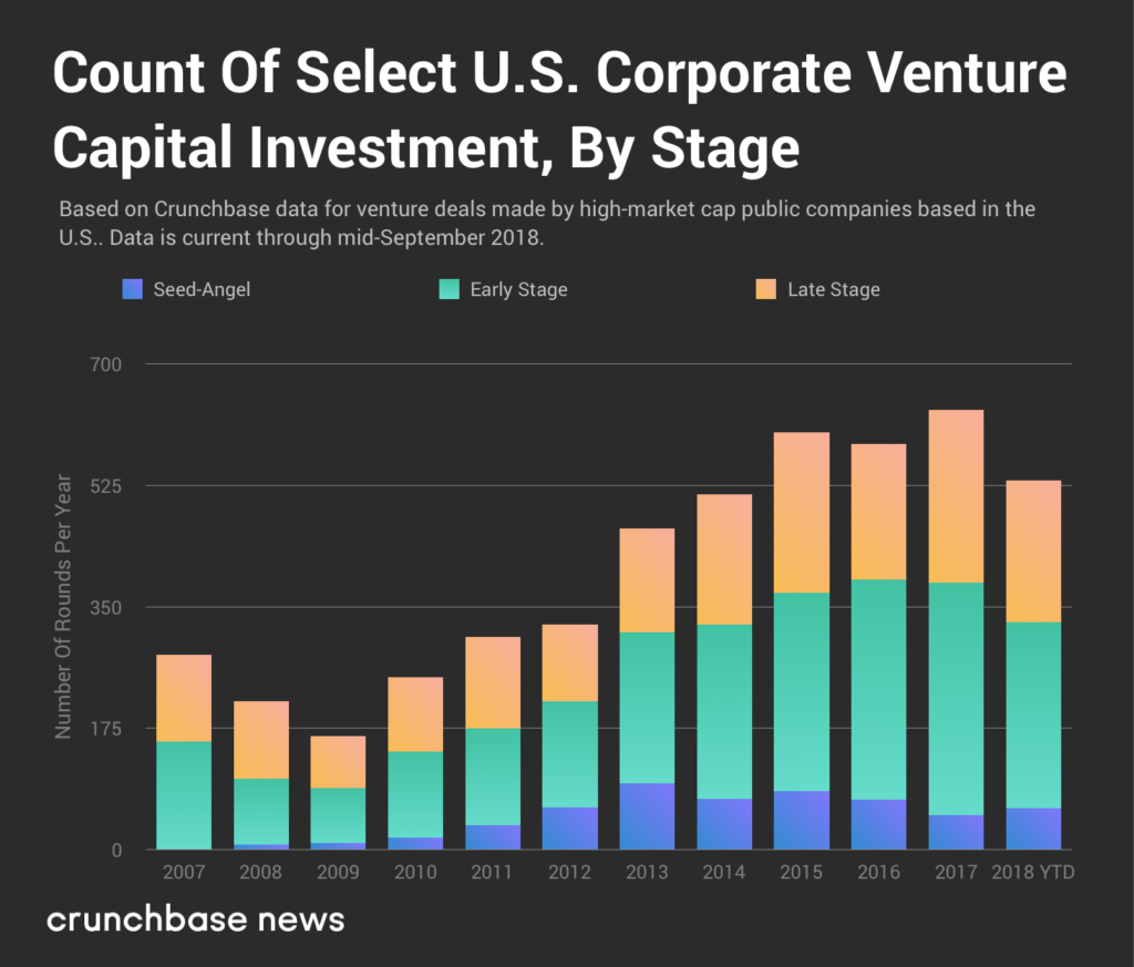 Corporate venture investment climbs higher throughout 2018 jason one