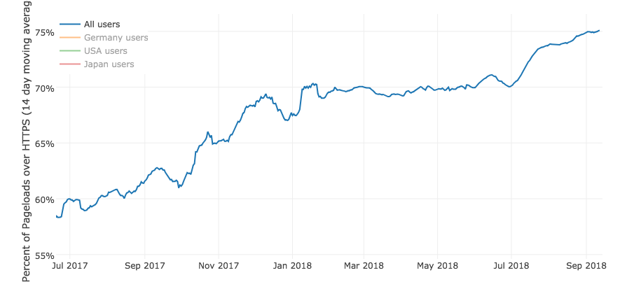 Three years later, Let's Encrypt has issued over 380 million HTTPS