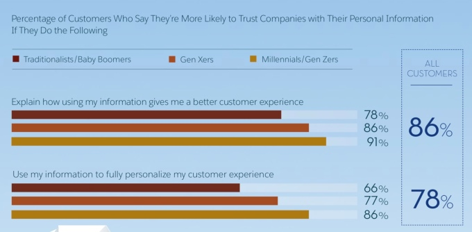 Salesforce research: Yep, consumers are worried about their data