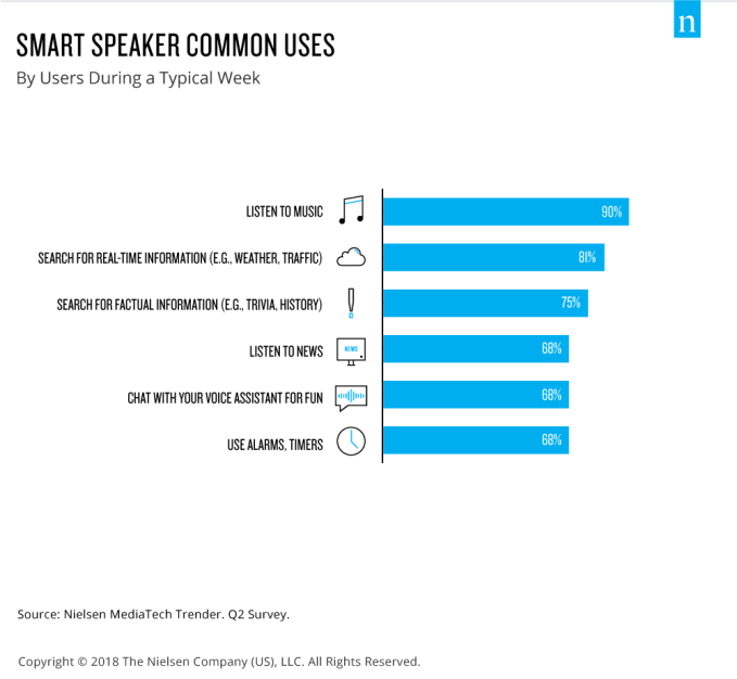 Nielsen: US smart speaker adoption grew to 24% in Q2 2018, 4