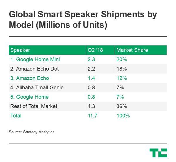 Google Home Mini was the best-selling smart speaker in Q2