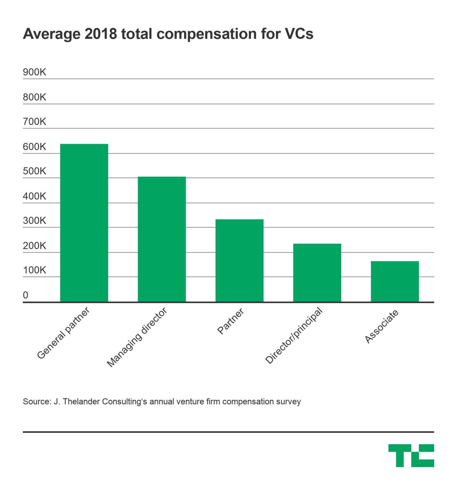 vc-compensation-2