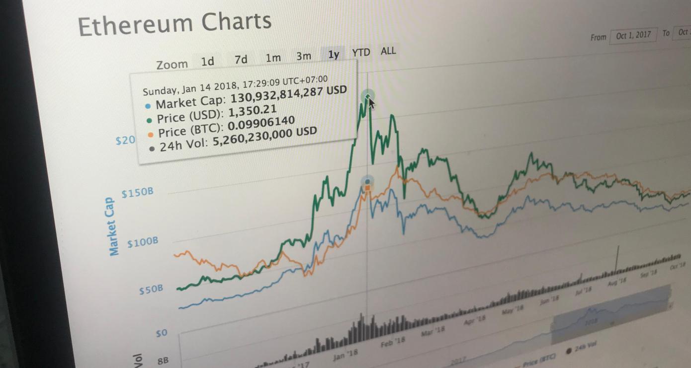 ethereum crypto rise fall
