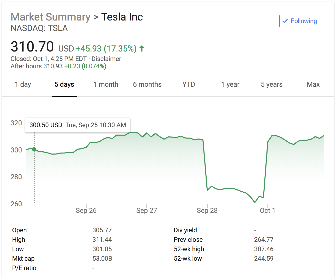 tesla shares october 1 2018
