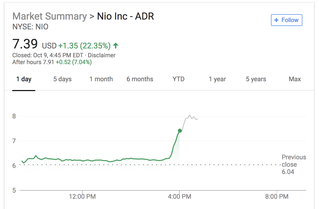 One of Tesla's biggest investors took an 11 4% stake in rival Nio