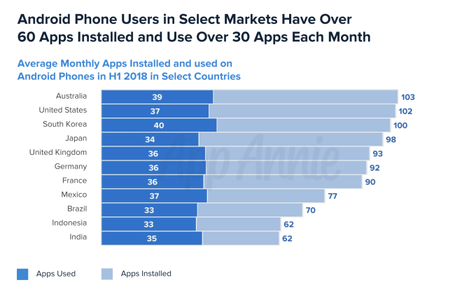 A look at the Android Market (aka Google Play) on its 10th