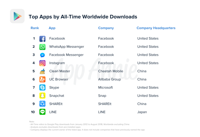 not all these remain of course by todays count there are just over 28 million apps live on google play