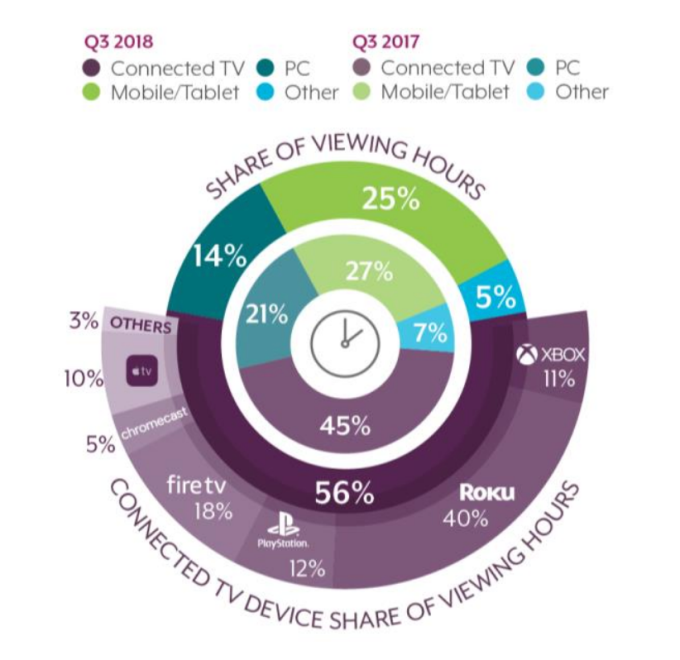 TV streaming services see 212% jump in viewing hours over past year Screen Shot 2018 10 31 at 10