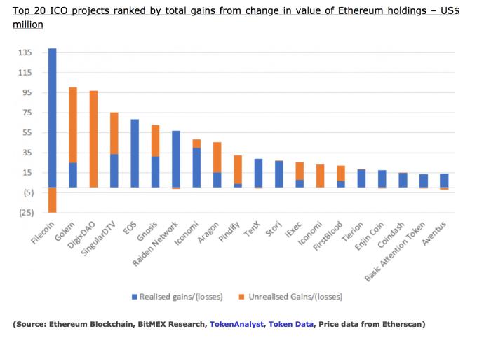Blockchain – Page 4 – TechCrunch