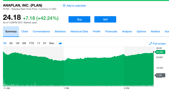 Anaplan hits the ground running with strong stock market debut up over 42 percent