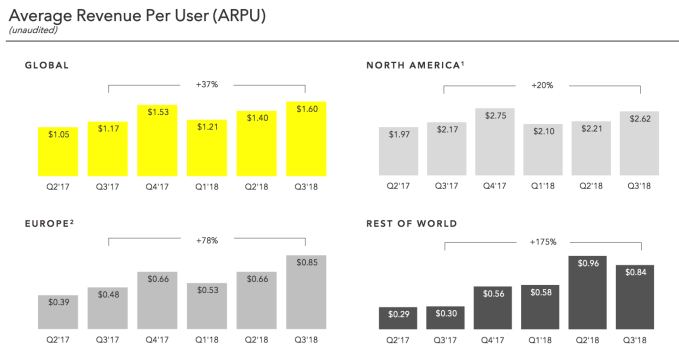 Snapchat loses 2M more users and shares sink despite business growth Snapchat Q3 2018 ARPU