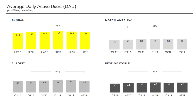 Snapchat loses 2M more users in Q3 as shares sink to new low