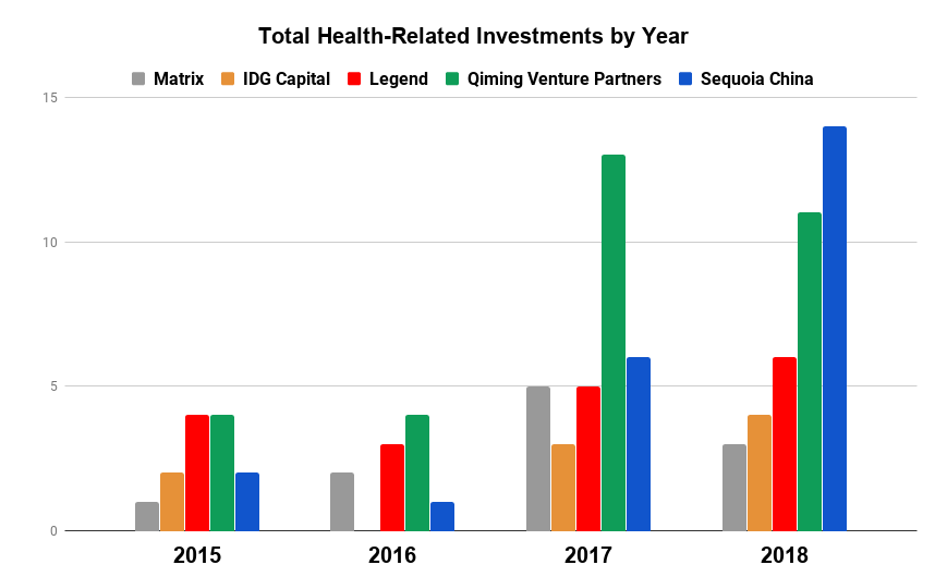 China is funding the future of American biotech Total Health Related Investments by Year