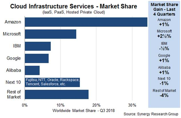 IBM acquires Red Hat | TechCrunch