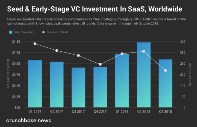 Early-stage SaaS VC slip snaps recovery as public software stocks soar