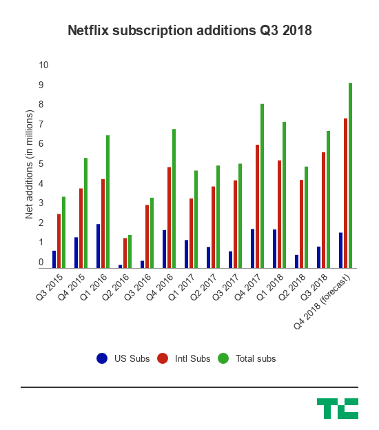 Netflix subscription adds Q3  Netflix shares are up after the streaming service adds nearly 7M new subscribers in Q3 netflix subscription additions q3 2018 2