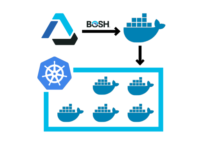 Cloud Foundry expands its support for Kubernetes simplified cf