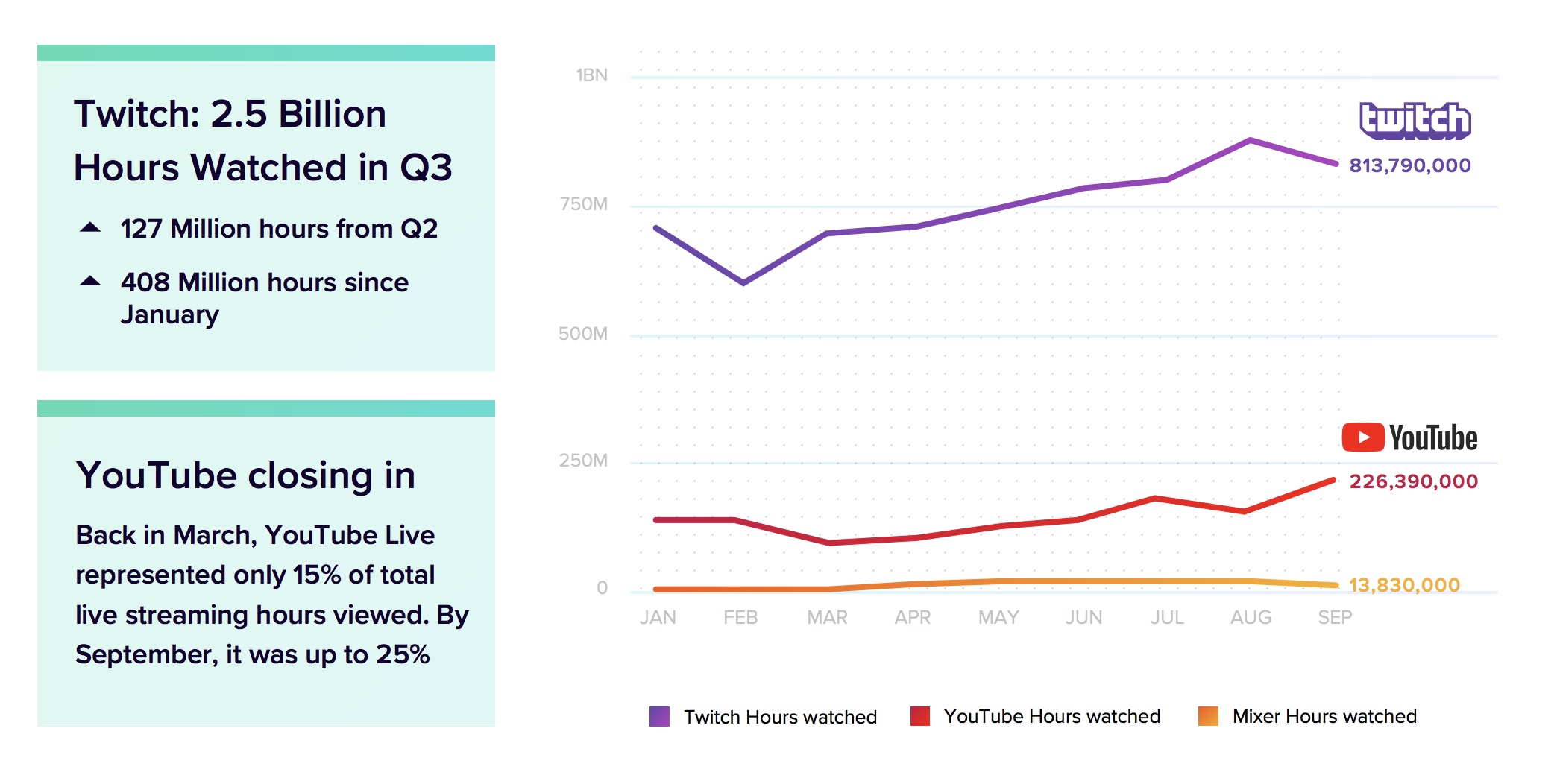 YouTube is closing the gap with Twitch on live streaming, report