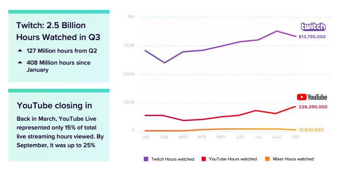 YouTube is closing the gap with Twitch on live streaming
