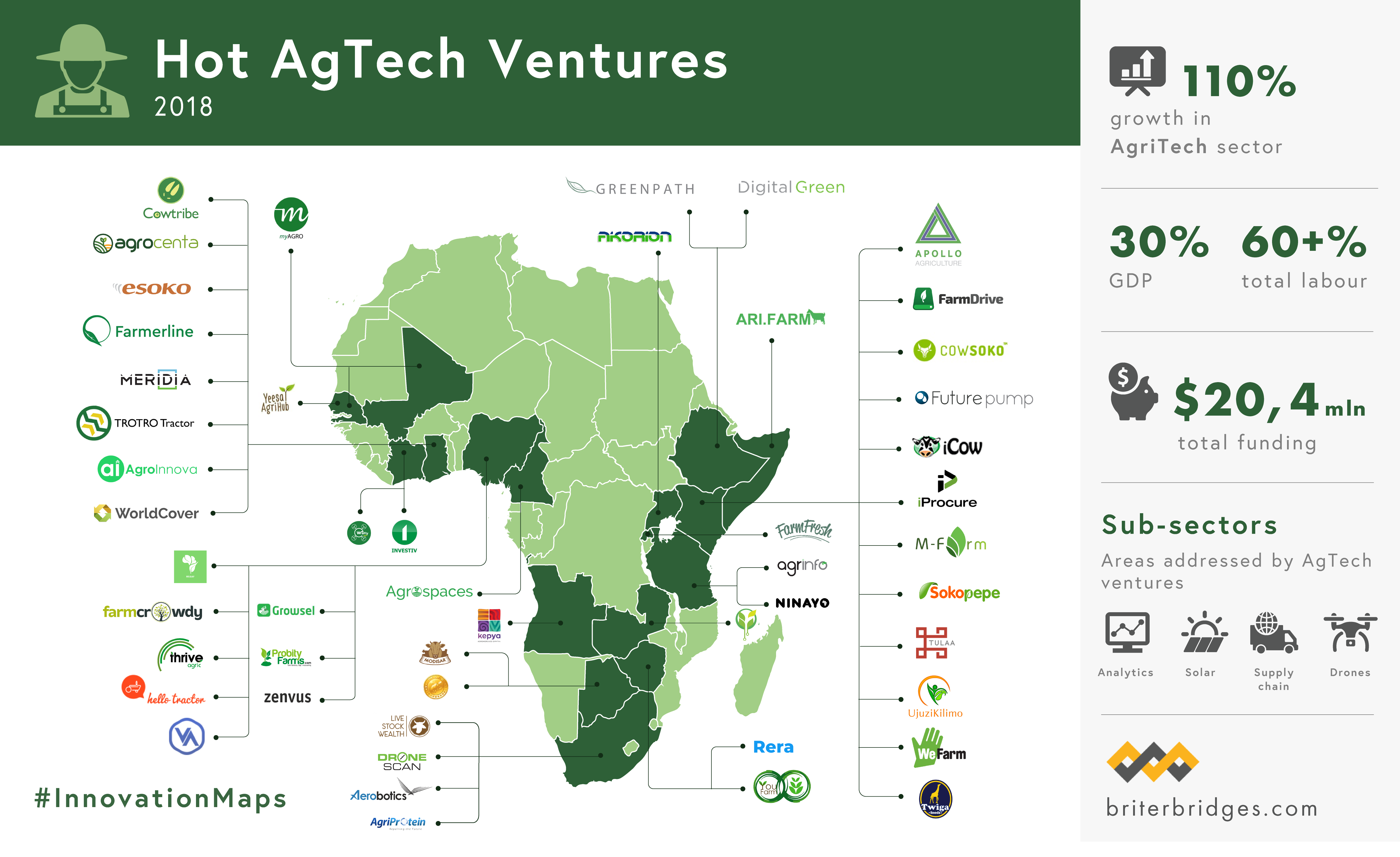 Africa's agtech wave gets $10 million richer as Twiga Foods